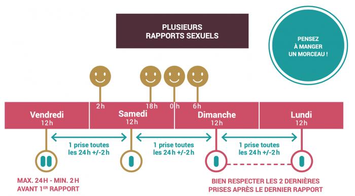 Schéma de prise de PrEp à la demande pour plusieurs rapports. Source: Aides.